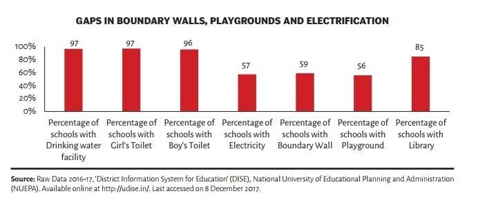 स्कूलों में बुनियादी ढ़ांचे की उपलब्धता | साभार : सेंटर फॉर पॉलिसी रिसर्च