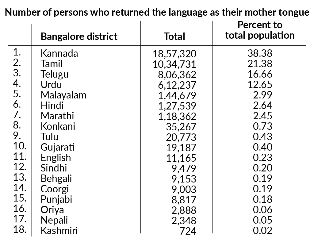 Source: Census of India, 1991, quoted in Modernisation and Ethnicity by DV Kumar, 2006