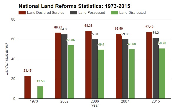 "Source: 1973, 2002, 2007, 2015 (*The data for 2006 were sourced from the website of Ministry of Rural Development, Government of India, from the hyperlink titled ""Other Land Reform Programmes"", as accessed on February 5, 2016. However, the link was recently removed)"