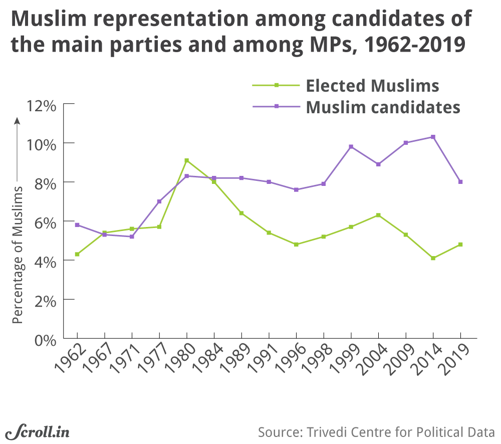 Verdict 2019 in charts and maps: Muslims under-represented
