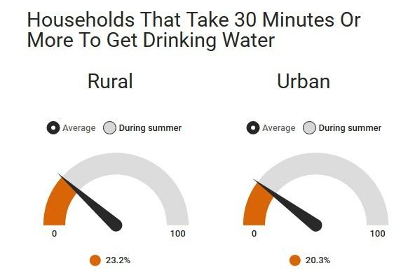 Source: Indian Human Development Survey (IHDS II)