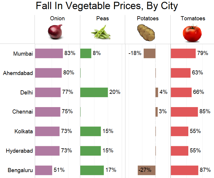 Source: National Horticulture Board; Negative values indicate rise in prices