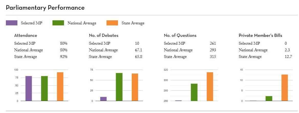 मनोज तिवारी के संसदीय कामकाज का रिकॉर्ड | साभार : पीआरएस