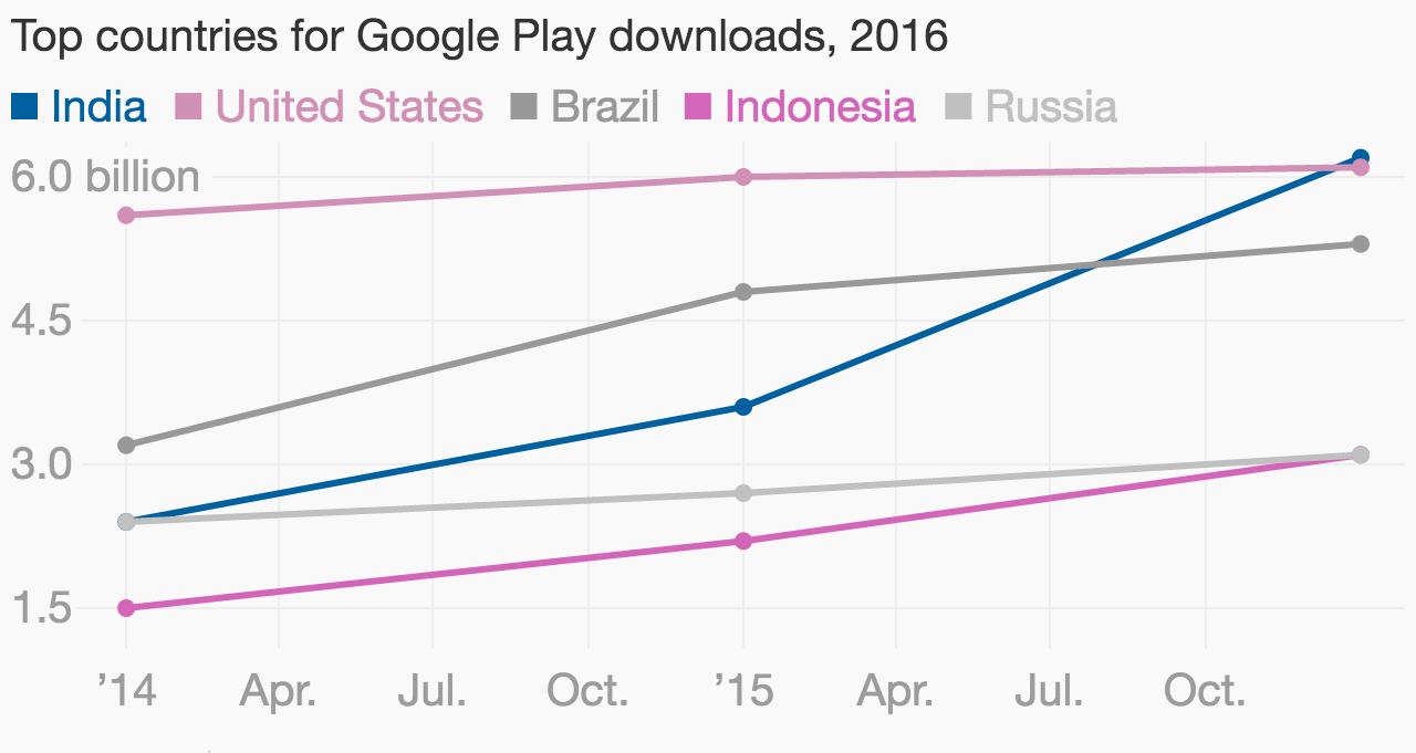 Atlas. Data: App Annie