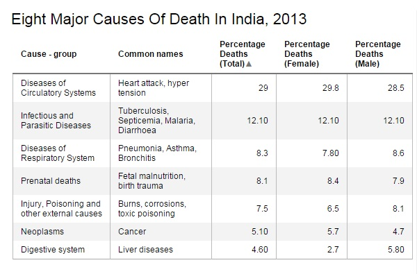 Source: Report on Medical Certification of Cause of Death, 2013