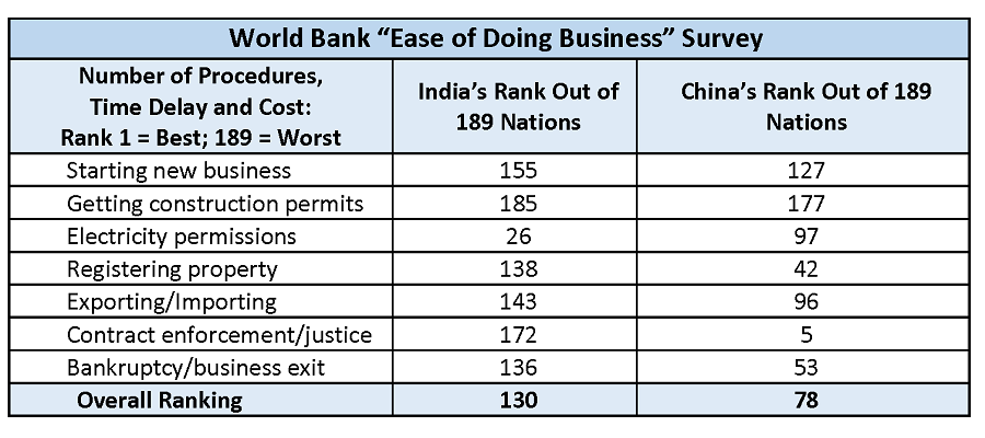 Ease of doing business: The World Bank survey examines export/import procedures across 189 nations including costs of loading containers at port, number of forms required by each authority and approval times. Source: World Bank, 2016 data